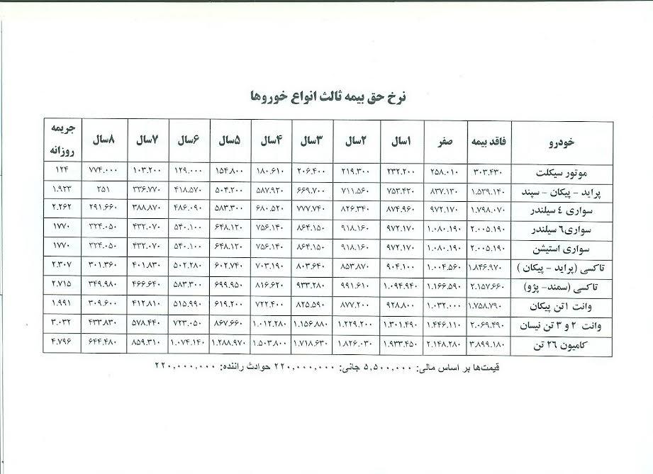 قیمت بیمه اتومبیل سینا